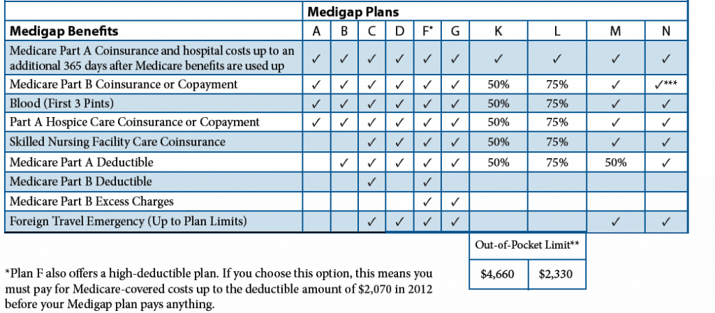 Medigap Plans New Jersey New Jersey Medicare Supplement