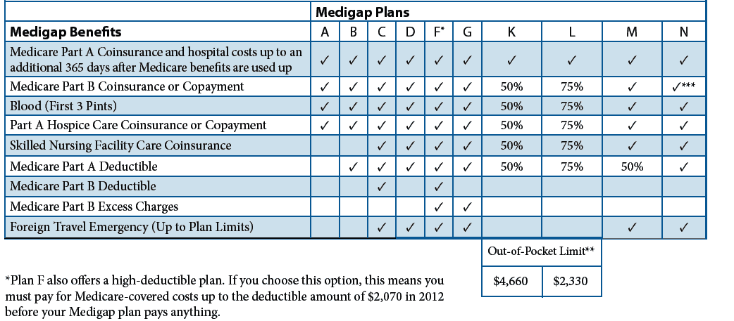 Best Medicare Supplement Plans In Texas Pictures