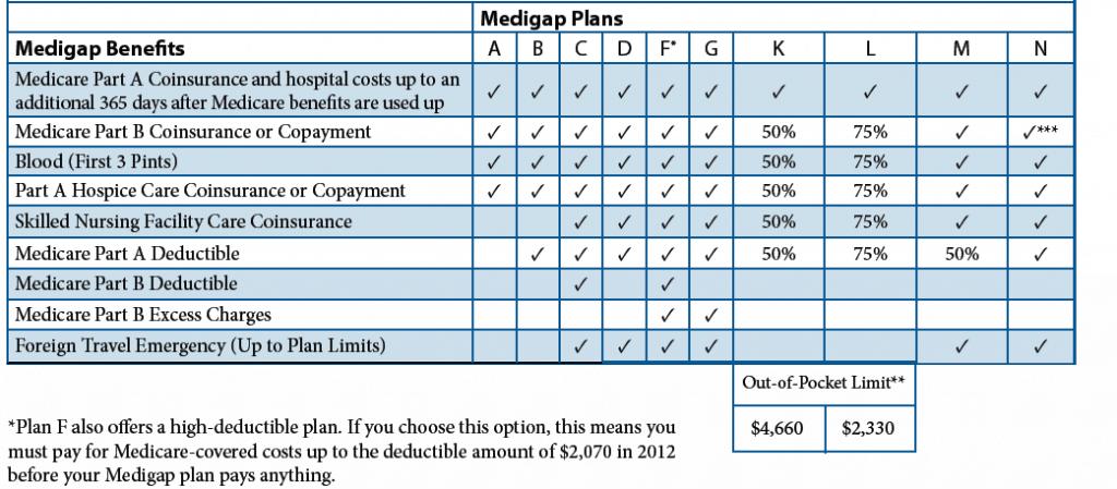 Medigap NJ Chart